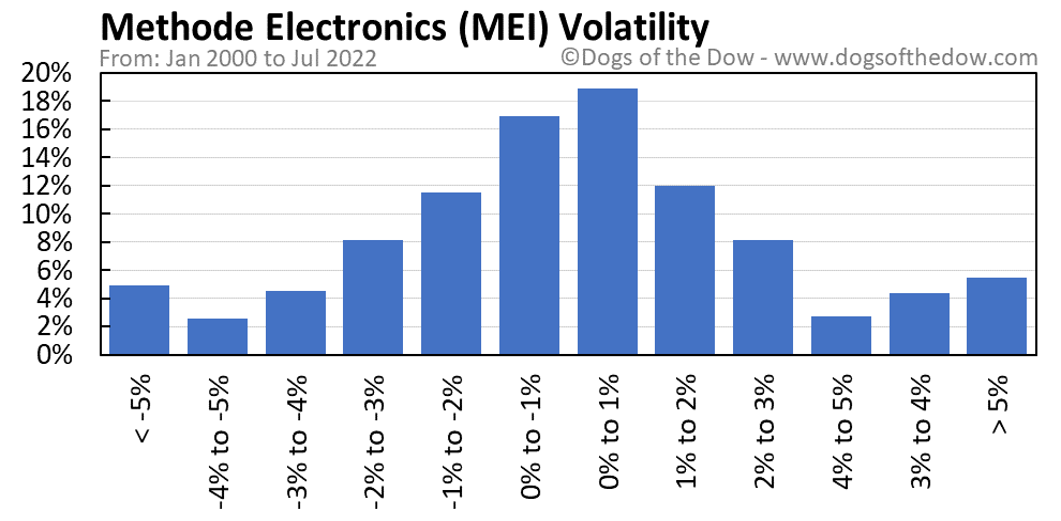 MEI volatility chart
