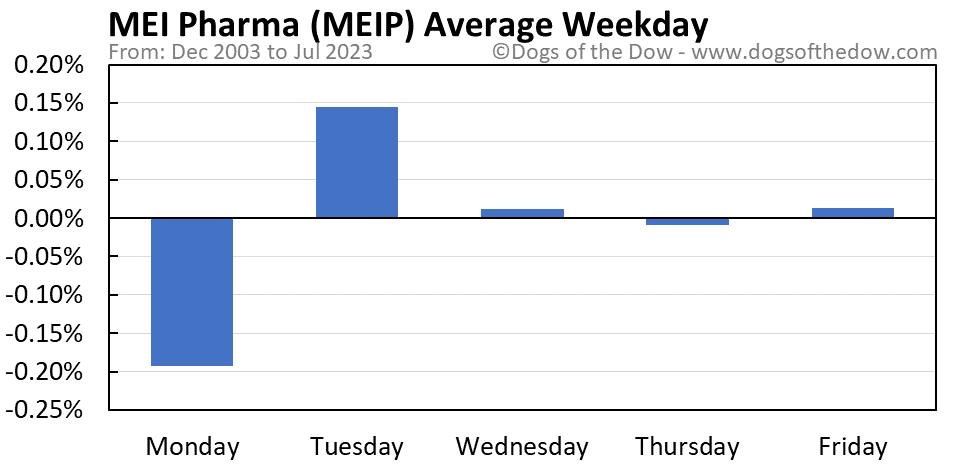 MEIP average weekday chart