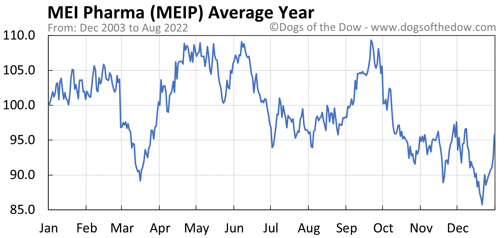 MEIP average year chart