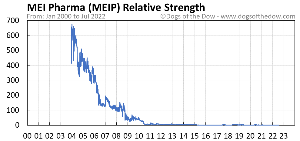 MEIP relative strength chart