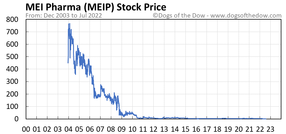 MEIP stock price chart