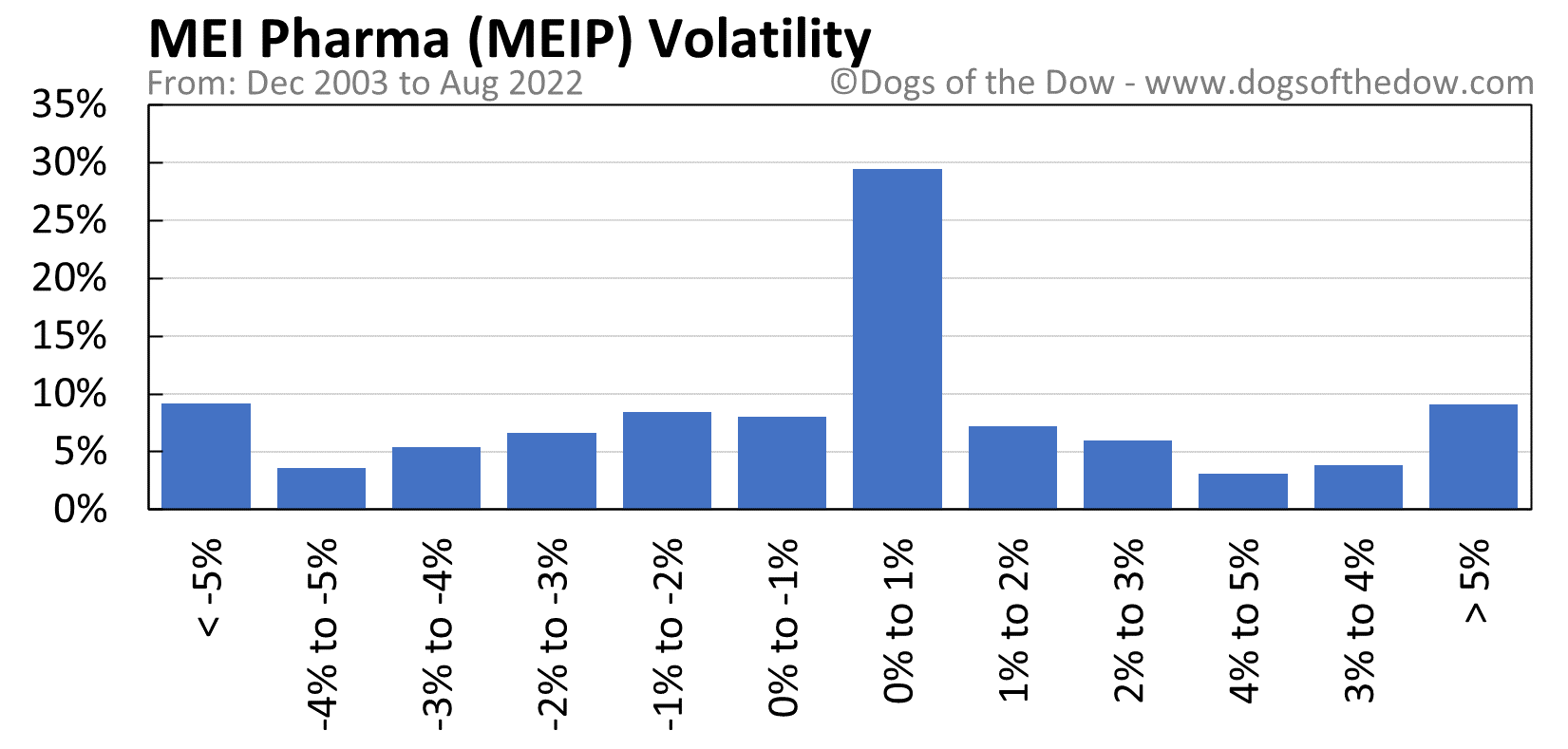 MEIP volatility chart