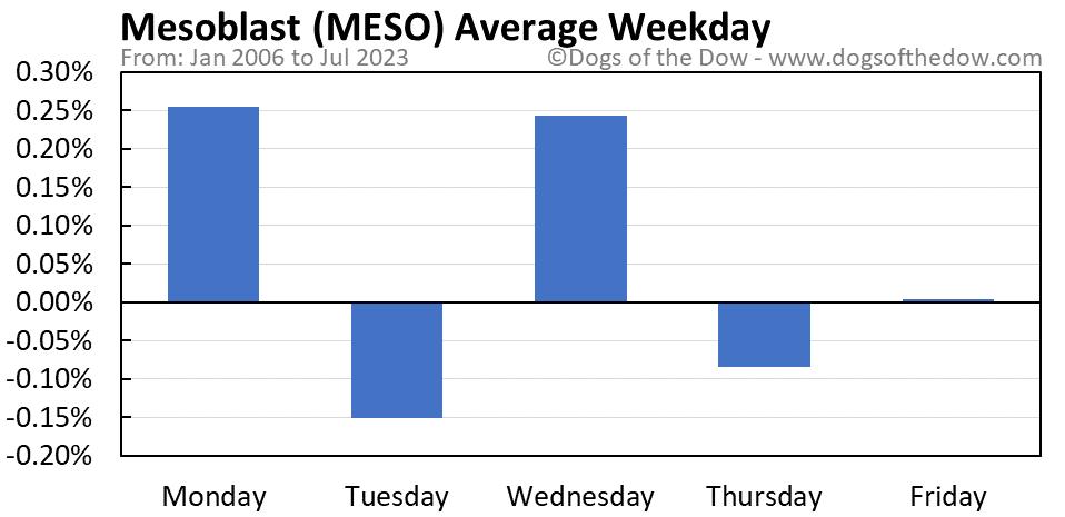MESO average weekday chart