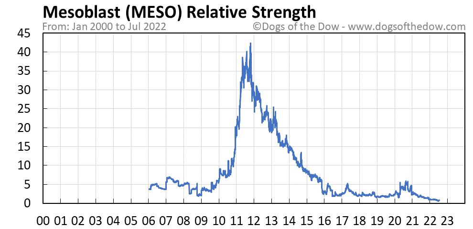 MESO relative strength chart