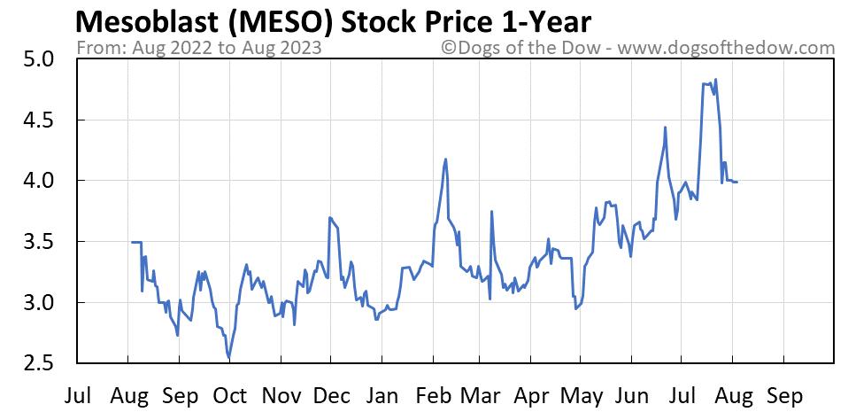 MESO 1-year stock price chart