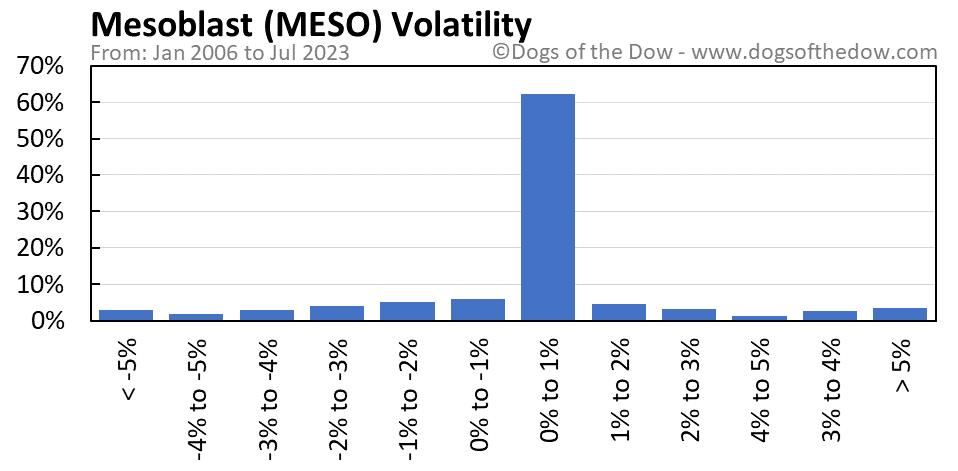 MESO volatility chart