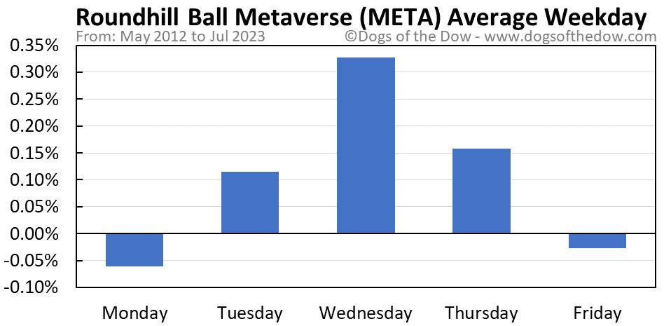 META average weekday chart
