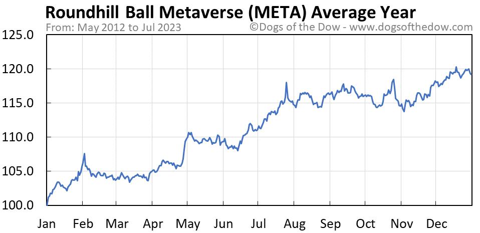 META average year chart