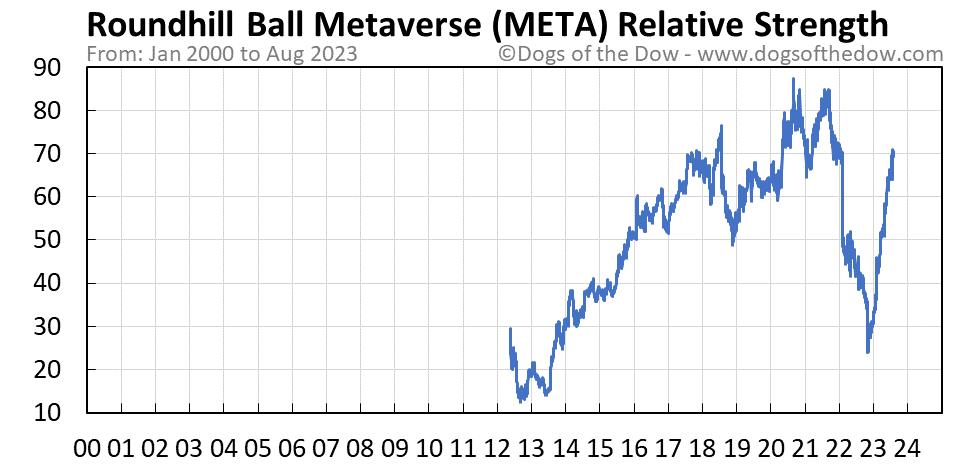 META relative strength chart