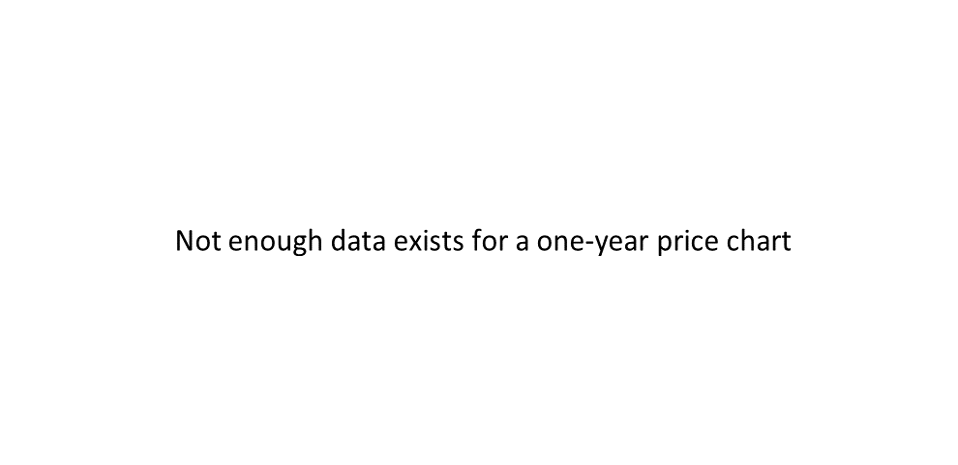 META 1-year stock price chart