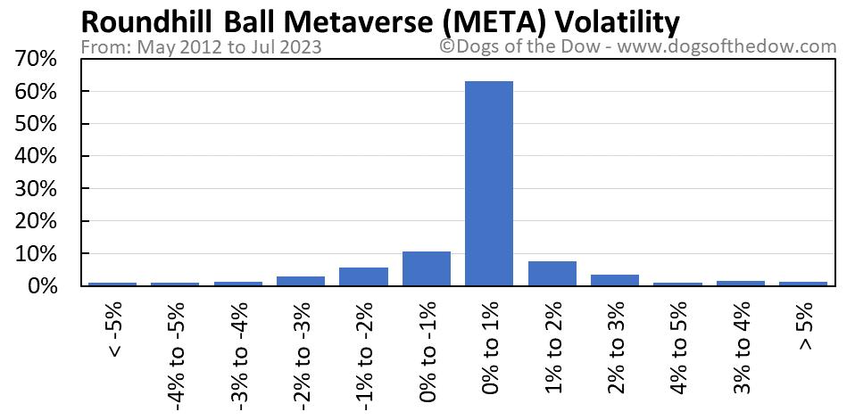 META volatility chart