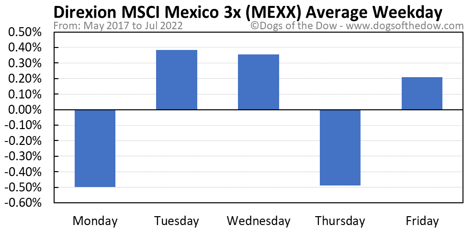 MEXX average weekday chart