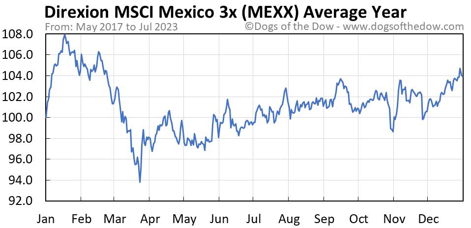 MEXX average year chart