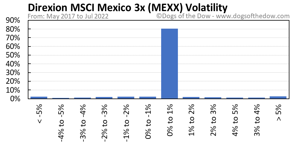 MEXX volatility chart