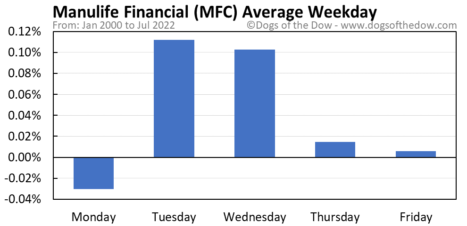 MFC average weekday chart