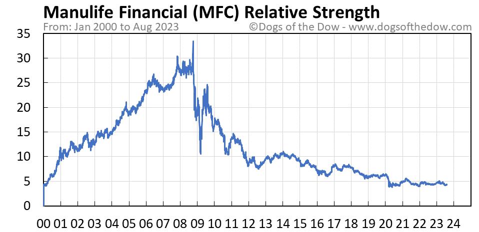 MFC relative strength chart