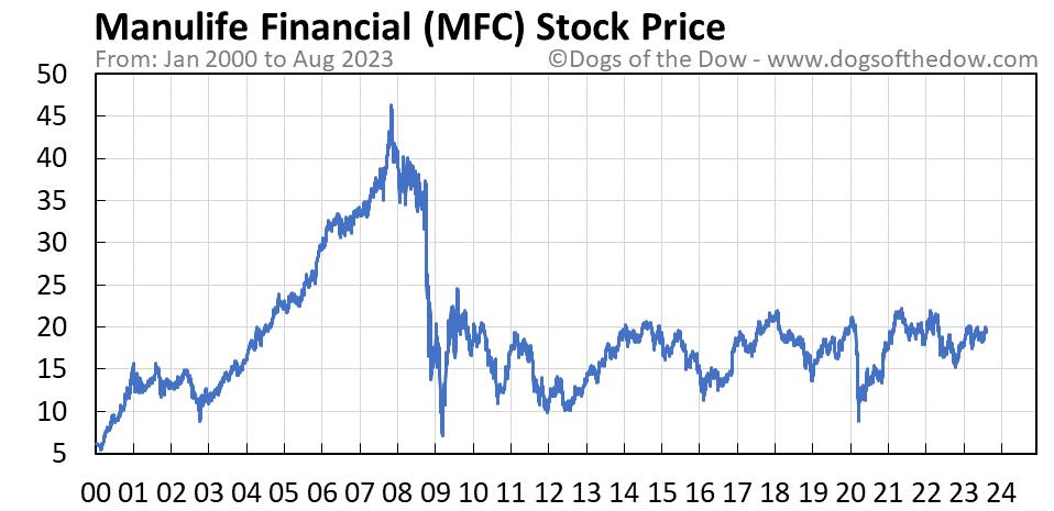 MFC stock price chart