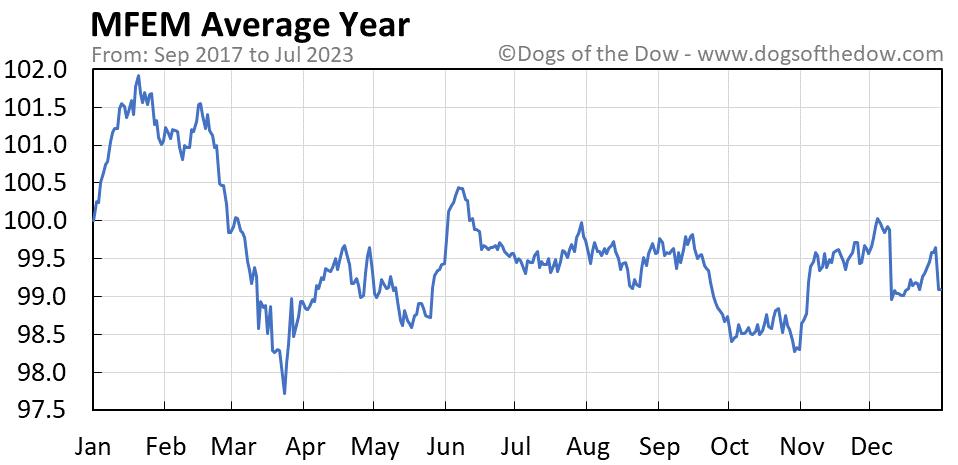 MFEM average year chart