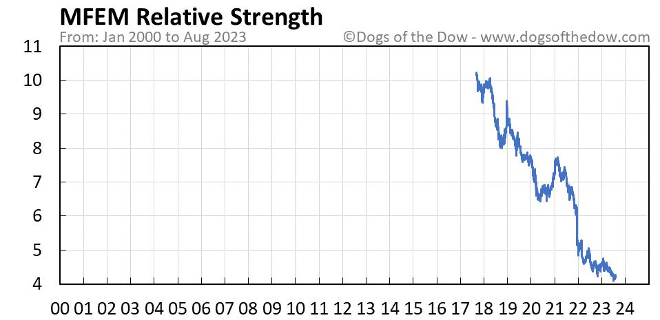 MFEM relative strength chart