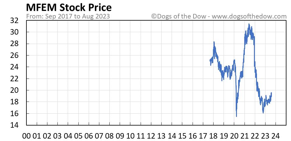 MFEM stock price chart