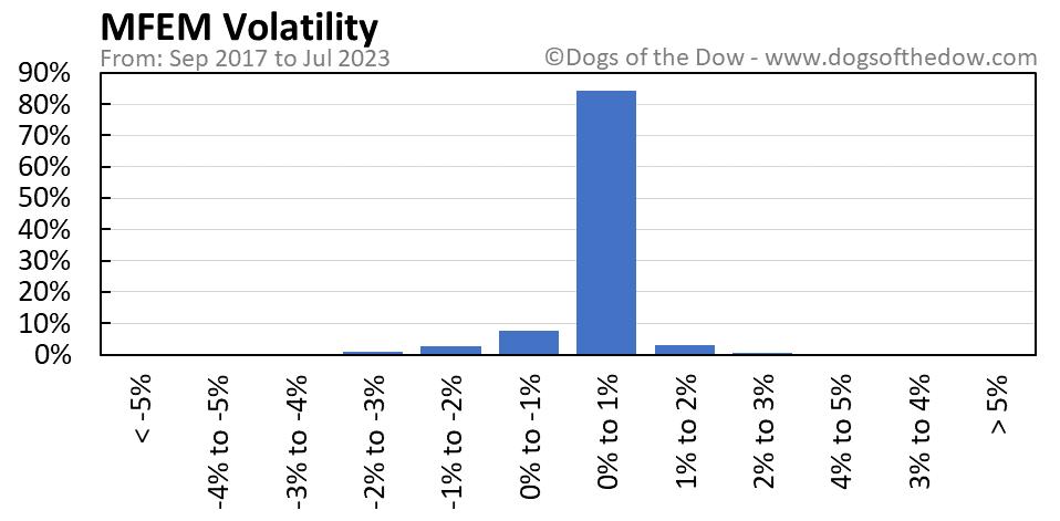 MFEM volatility chart