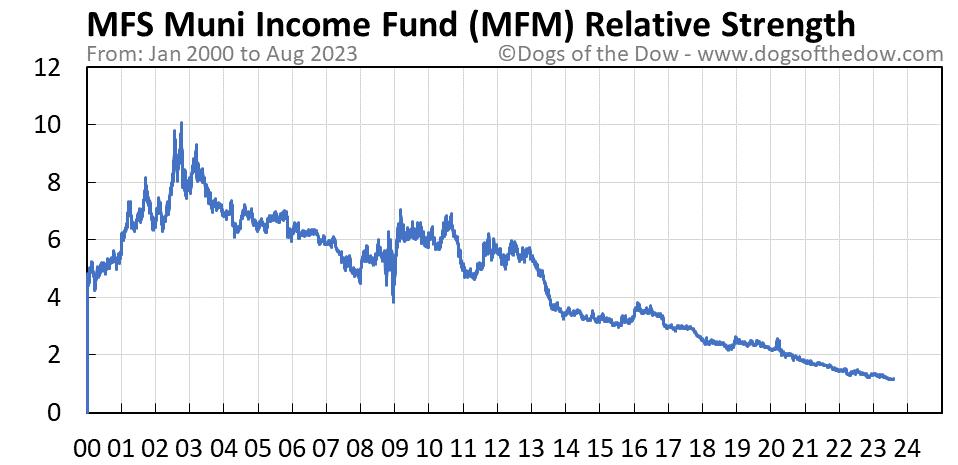 MFM relative strength chart