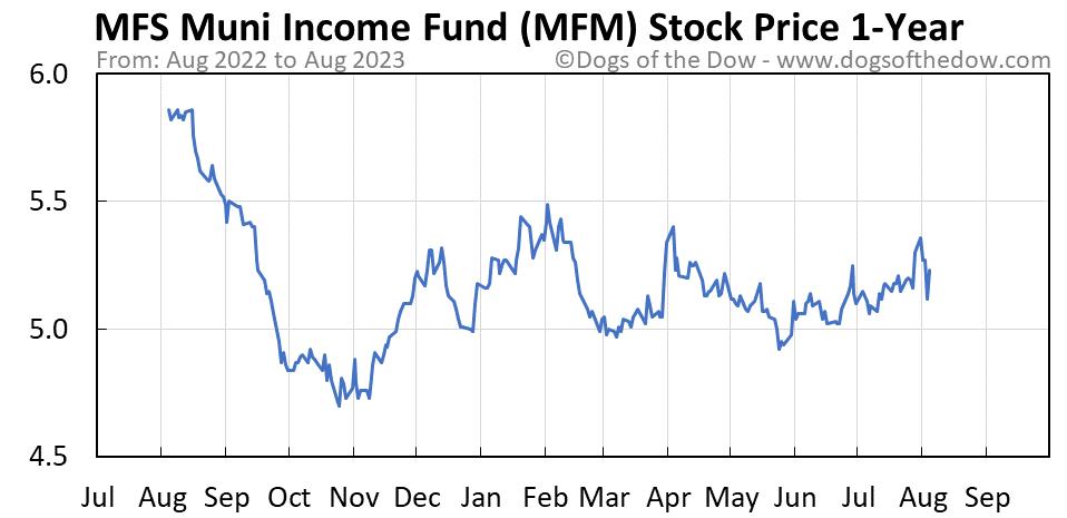 MFM 1-year stock price chart