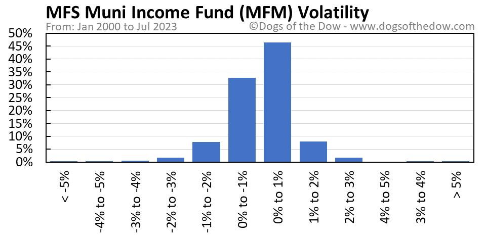 MFM volatility chart