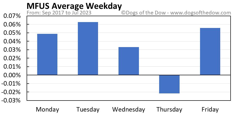 MFUS average weekday chart