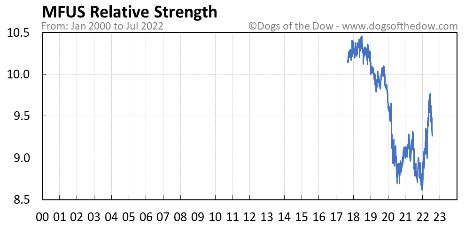 MFUS relative strength chart