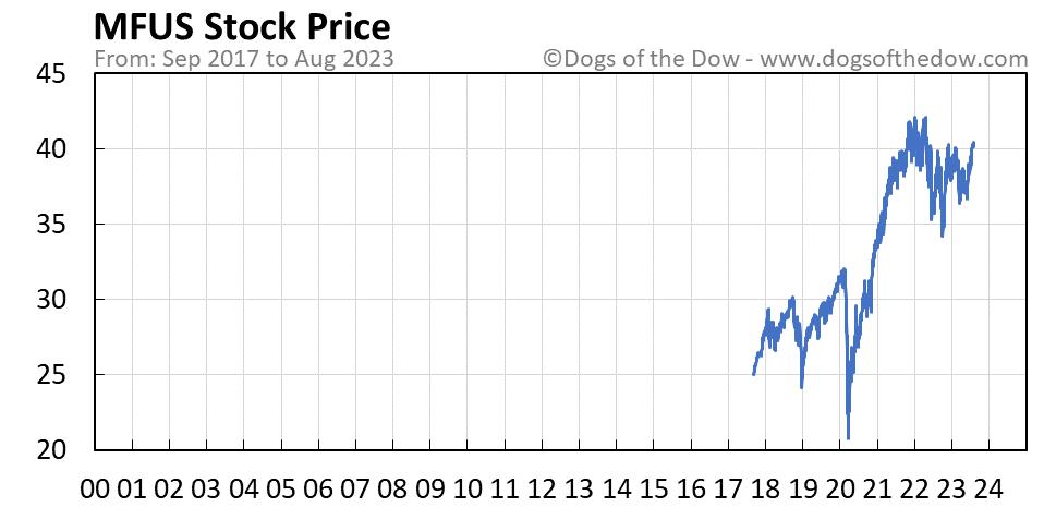MFUS stock price chart