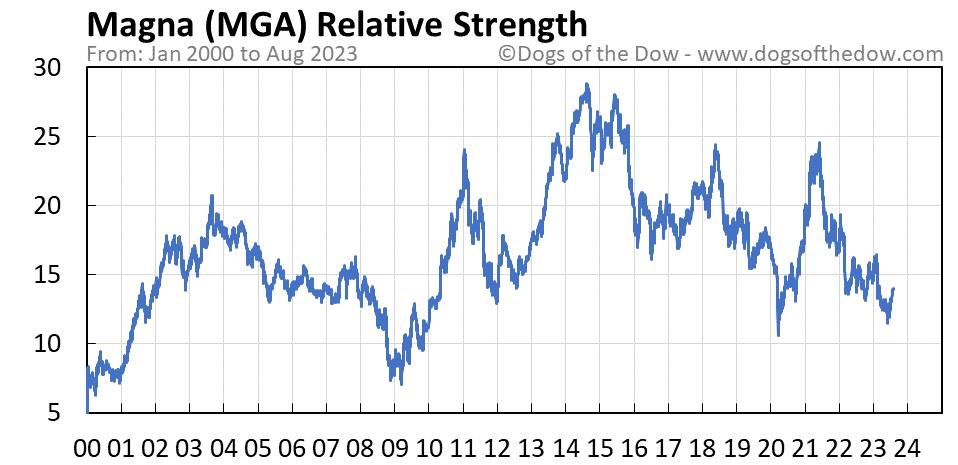 MGA relative strength chart