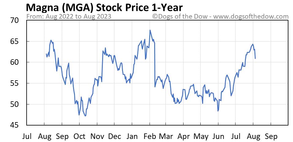 MGA 1-year stock price chart