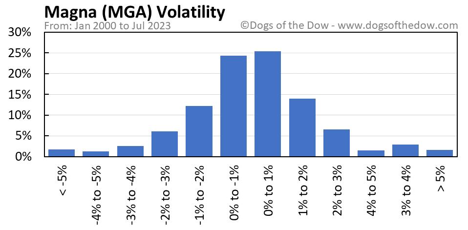 MGA volatility chart