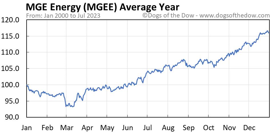 MGEE average year chart
