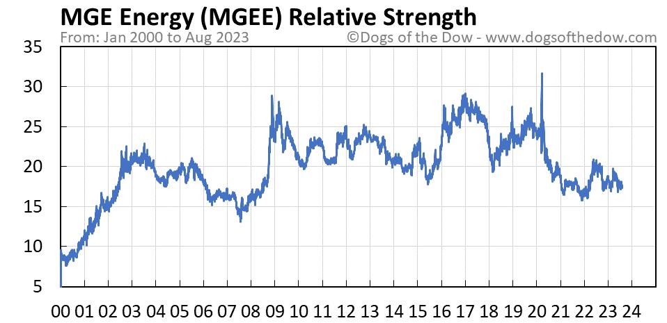 MGEE relative strength chart