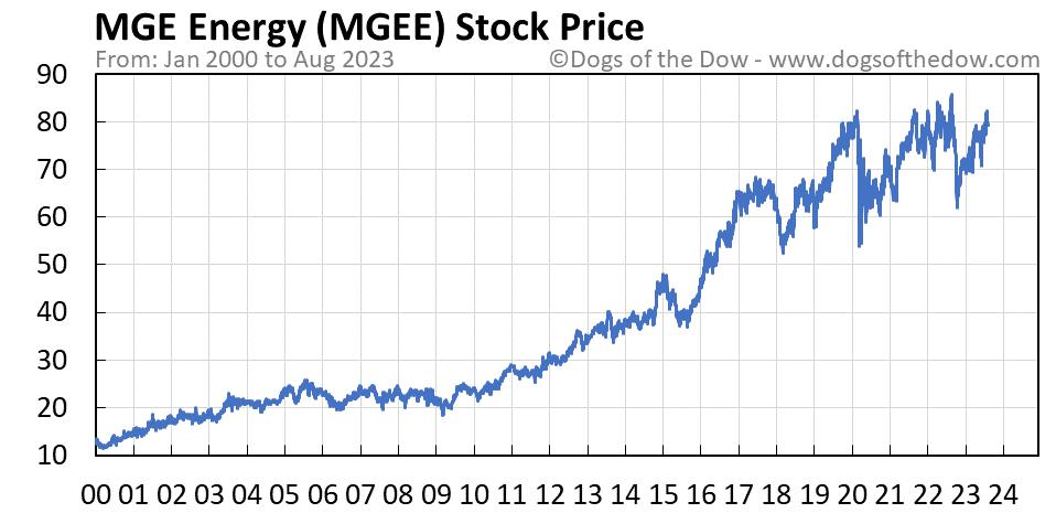 MGEE stock price chart