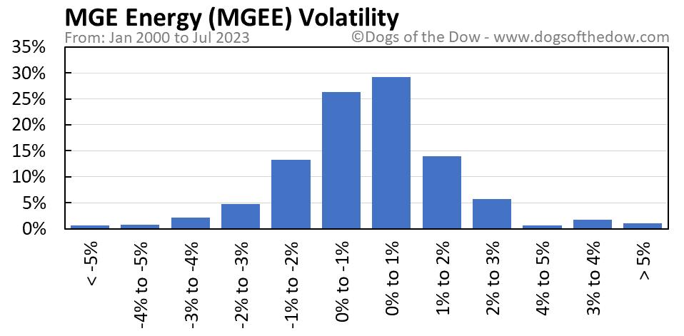 MGEE volatility chart