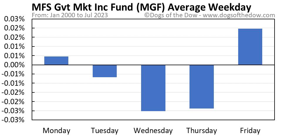 MGF average weekday chart