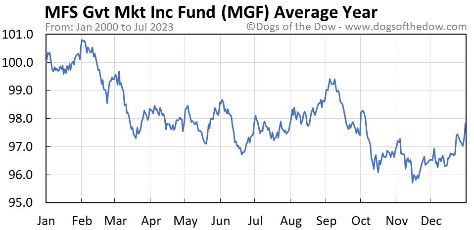 MGF average year chart