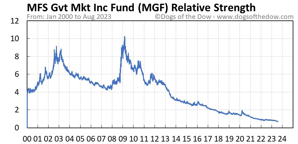 MGF relative strength chart