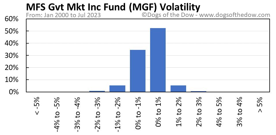 MGF volatility chart