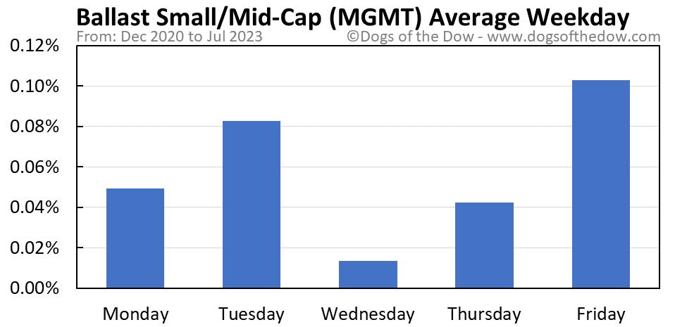 MGMT average weekday chart