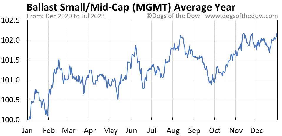 MGMT average year chart