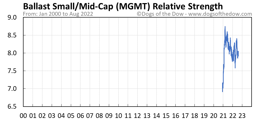 MGMT relative strength chart
