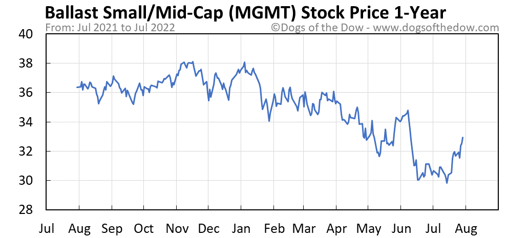 MGMT 1-year stock price chart