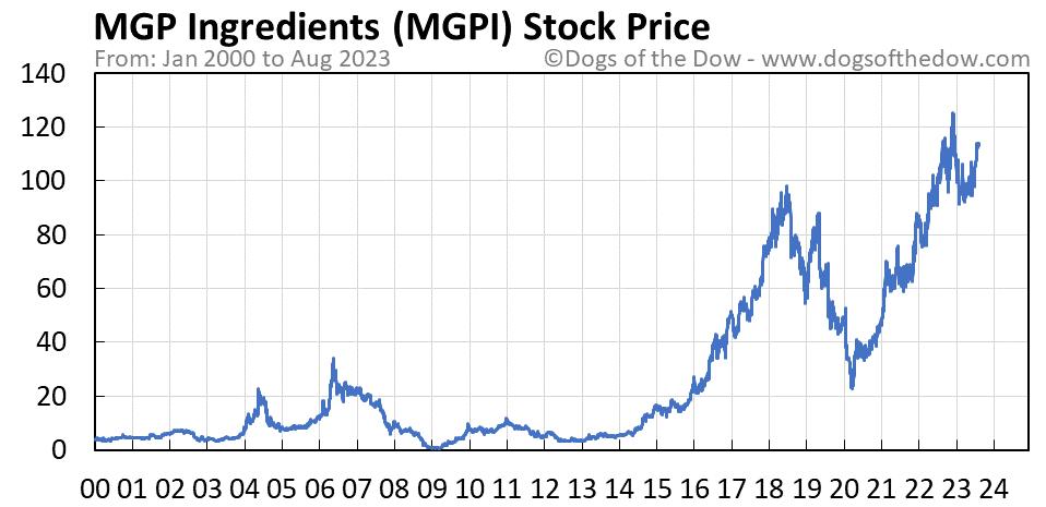MGPI stock price chart