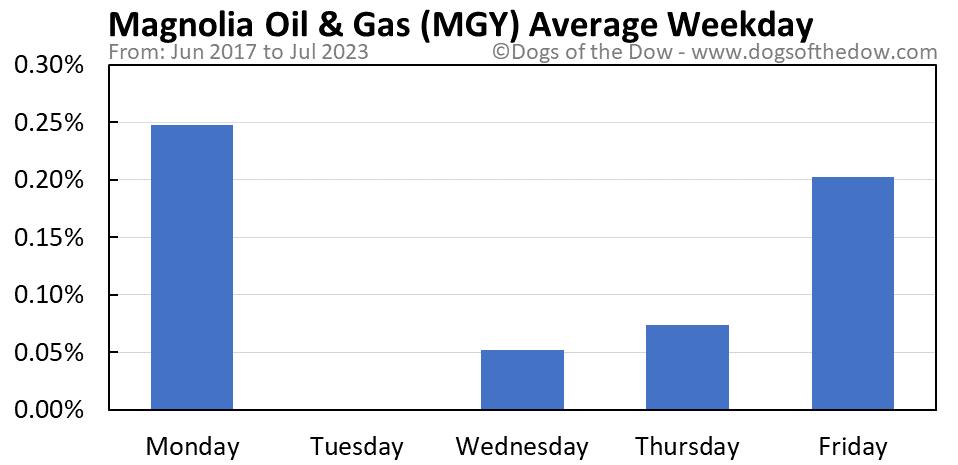MGY average weekday chart