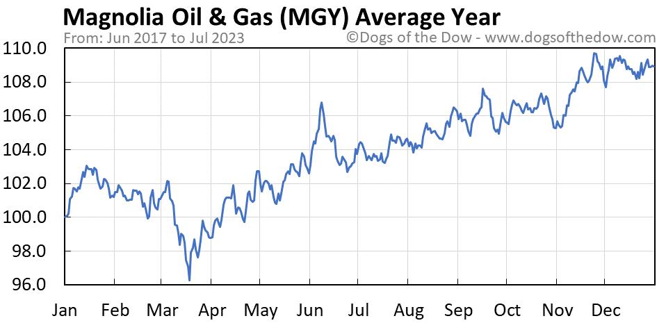 MGY average year chart