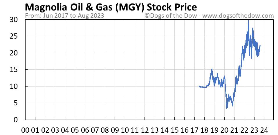MGY stock price chart
